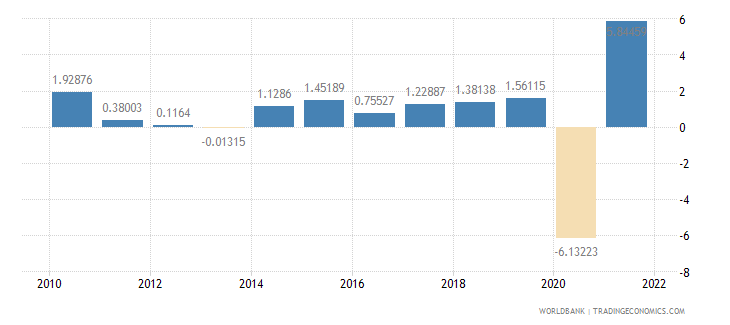 belgium gdp per capita growth annual percent wb data