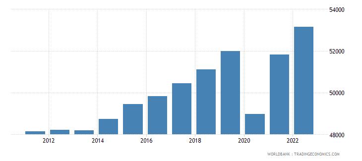 belgium gdp per capita ppp constant 2005 international dollar wb data