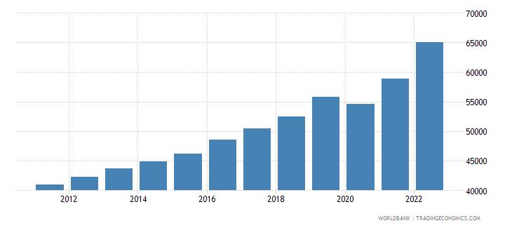 belgium gdp per capita ppp us dollar wb data