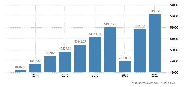 Belgium GDP per capita PPP