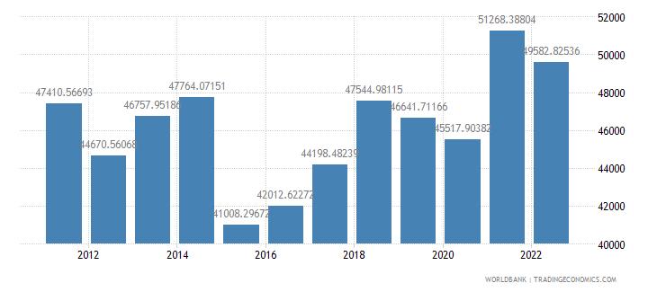 belgium gdp per capita us dollar wb data