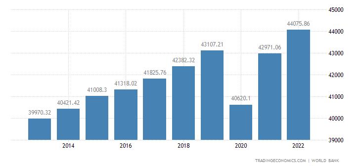 Belgium GDP per capita