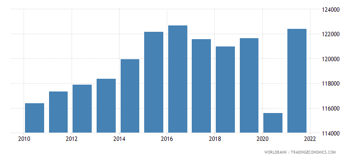 belgium gdp per person employed constant 1990 ppp dollar wb data