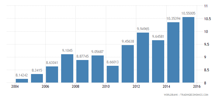 belgium gdp per unit of energy use constant 2005 ppp dollar per kg of oil equivalent wb data