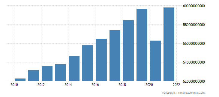belgium gdp ppp constant 2005 international dollar wb data