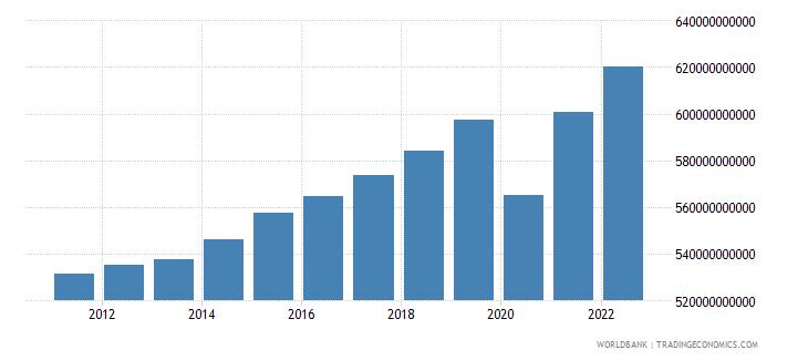 belgium gdp ppp constant 2005 international dollar wb data
