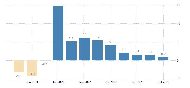 belgium gdp volumes eurostat data