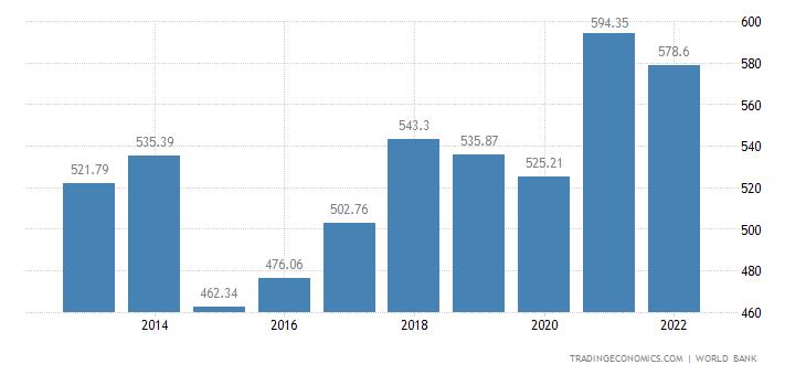 Belgium GDP