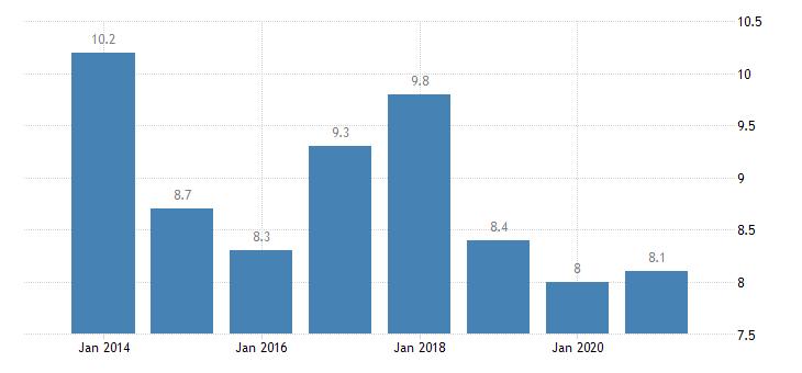 belgium gender employment gap eurostat data