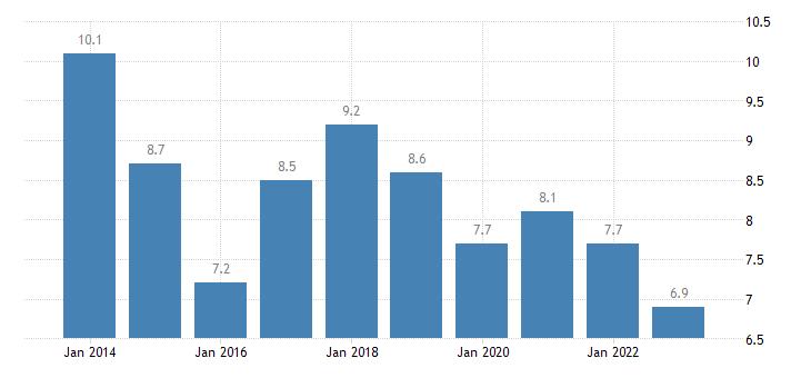 belgium gender employment gap towns suburbs eurostat data