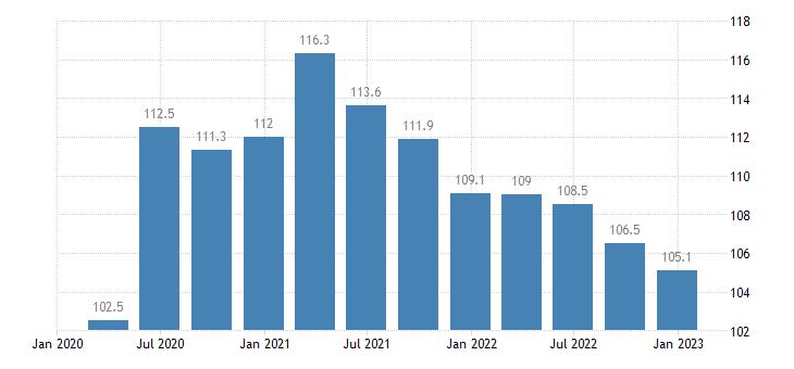 belgium general gov gross debt eurostat data