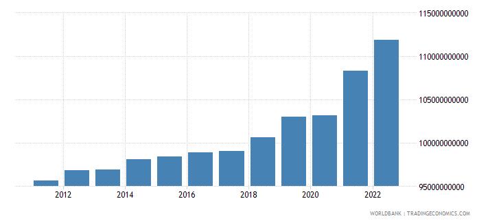 belgium general government final consumption expenditure constant lcu wb data