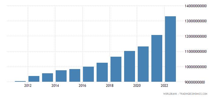 belgium general government final consumption expenditure current lcu wb data