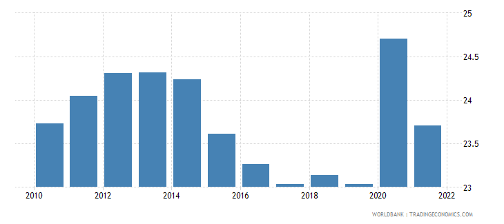 belgium general government final consumption expenditure percent of gdp wb data