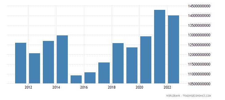 belgium general government final consumption expenditure us dollar wb data