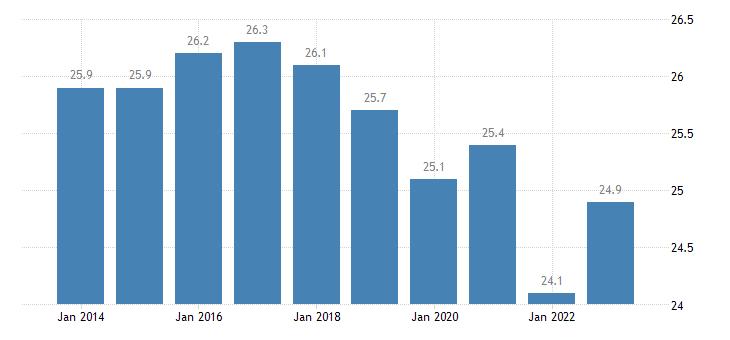 belgium gini coefficient of equivalised disposable income eurostat data