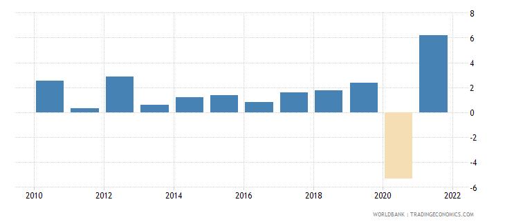 belgium gni growth annual percent wb data