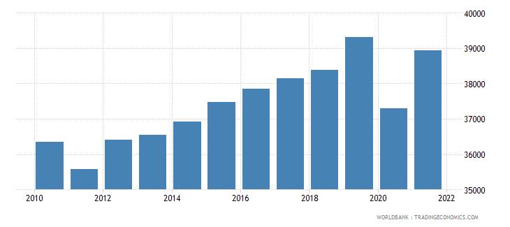 belgium gni per capita constant lcu wb data