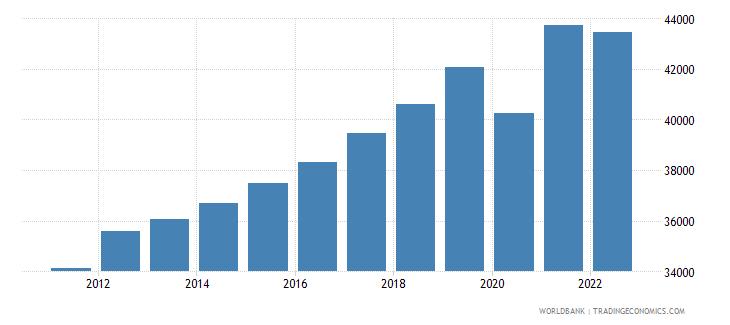 belgium gni per capita current lcu wb data