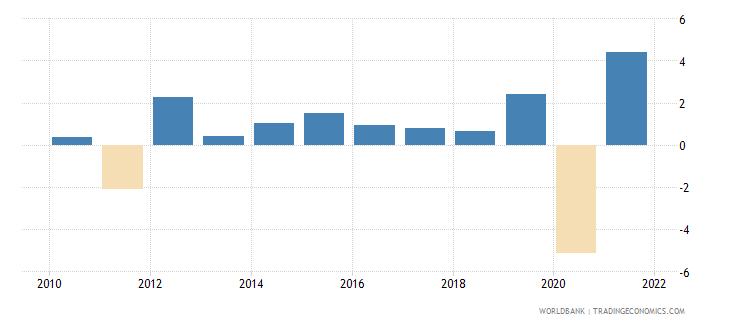 belgium gni per capita growth annual percent wb data
