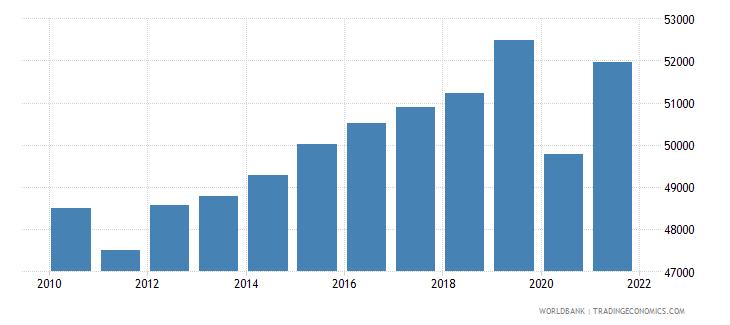 belgium gni per capita ppp constant 2011 international $ wb data