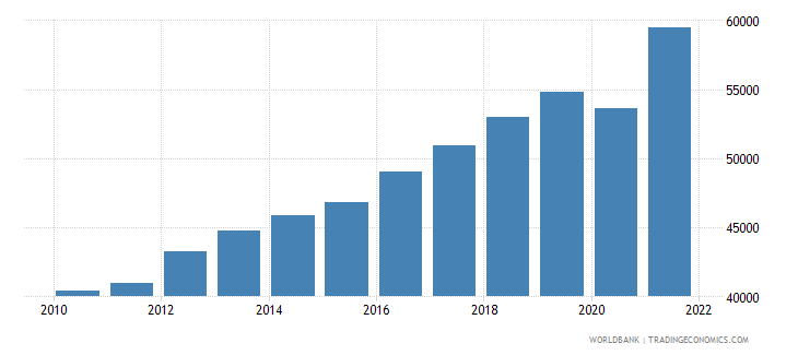 belgium gni per capita ppp us dollar wb data