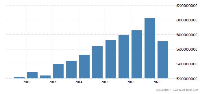 belgium gni ppp constant 2011 international $ wb data