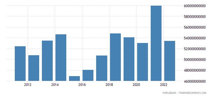 belgium gni us dollar wb data