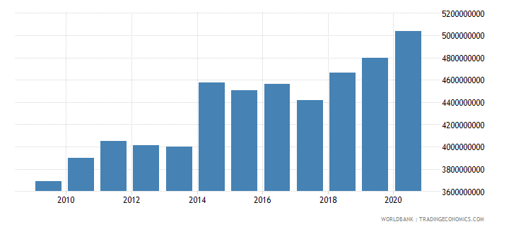 belgium goods and services expense current lcu wb data
