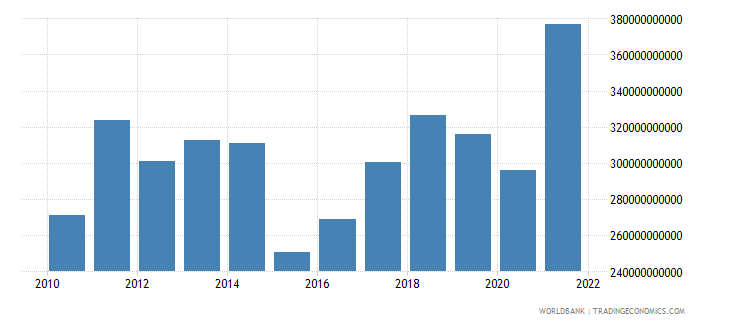 belgium goods exports bop us dollar wb data