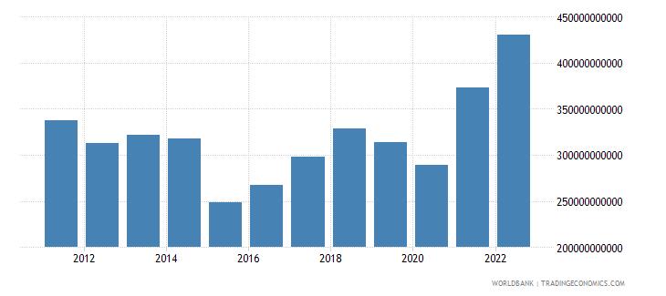 belgium goods imports bop us dollar wb data