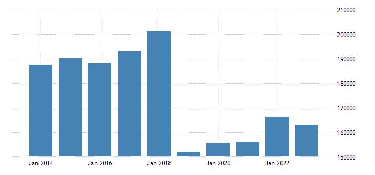belgium goods transport eurostat data