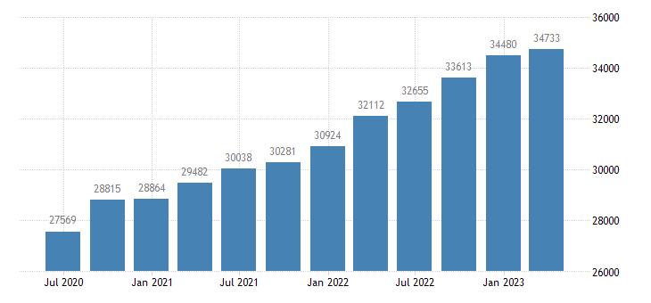 belgium gov final consumption expenditure current prices eurostat data