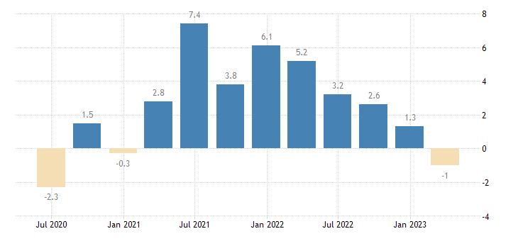 belgium gov final consumption expenditure volumes eurostat data
