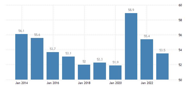 belgium gov revenue expenditure main aggregates eurostat data