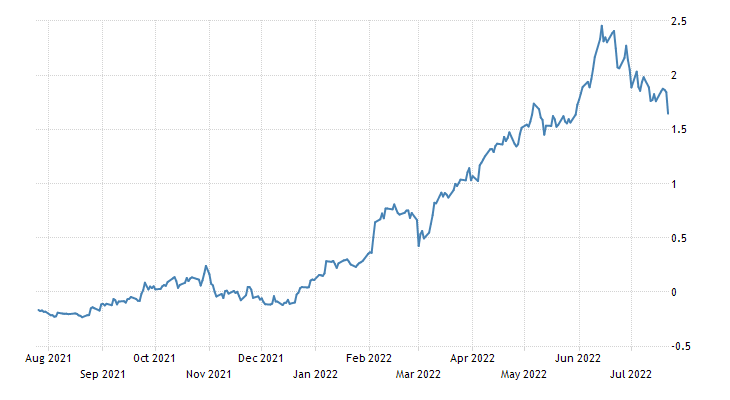 Belgium Government Bond 10Y
