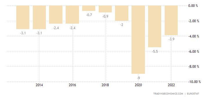 Belgium Government Budget
