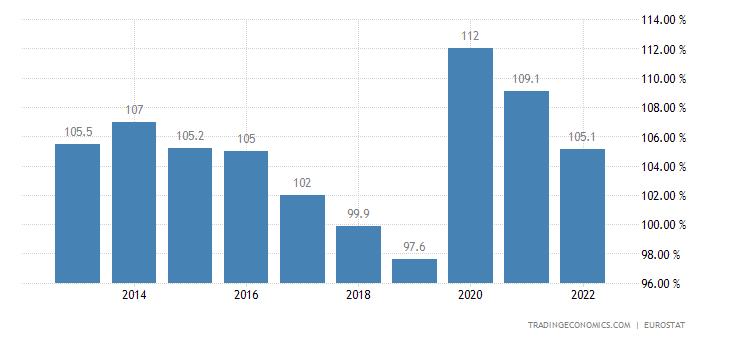 Belgium Government Debt to GDP