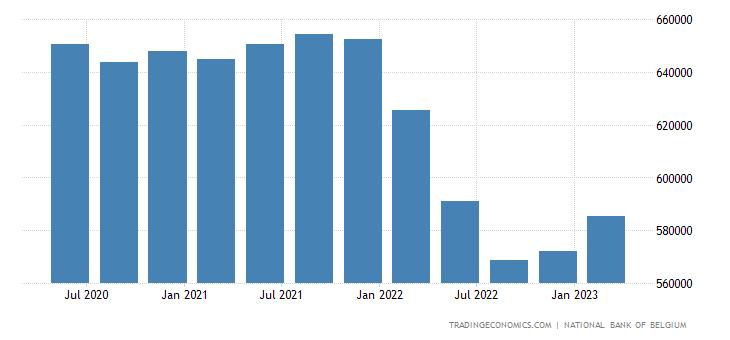 Belgium Government Gross Debt