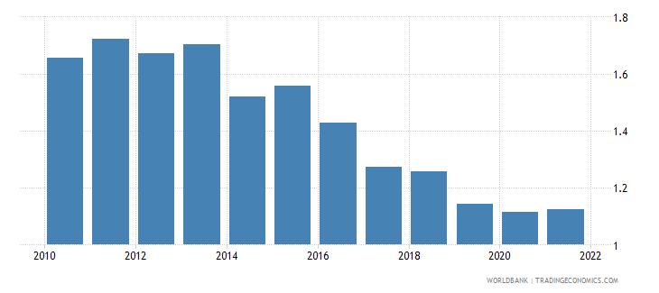 belgium government effectiveness estimate wb data