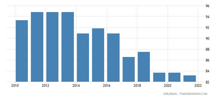 belgium government effectiveness percentile rank wb data