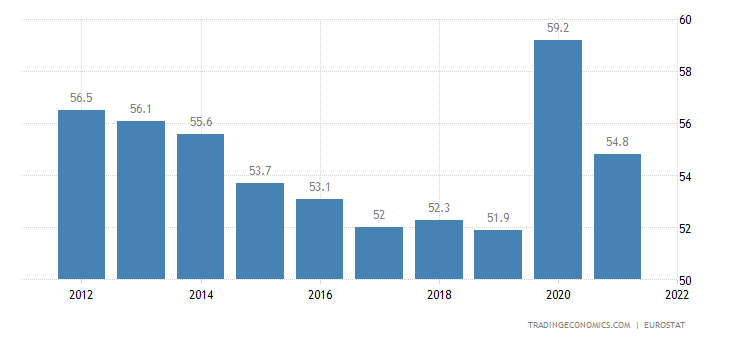 Belgium Government Spending to GDP