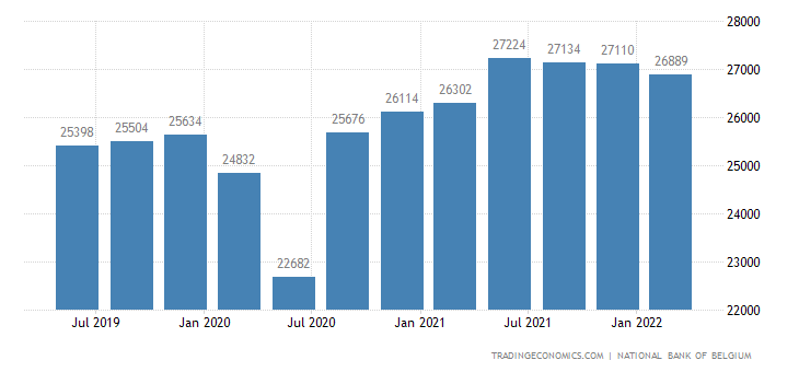 Belgium Government Spending