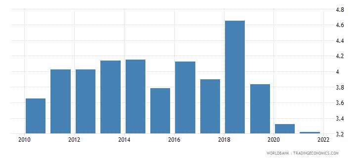 belgium grants and other revenue percent of revenue wb data