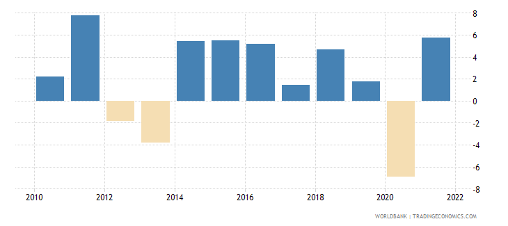 belgium gross capital formation annual percent growth wb data