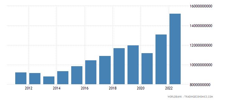 belgium gross capital formation current lcu wb data