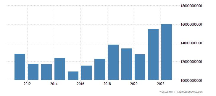 belgium gross capital formation us dollar wb data