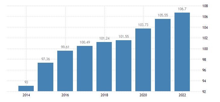 belgium gross debt to income ratio of households af4 liab b6gd8net eurostat data