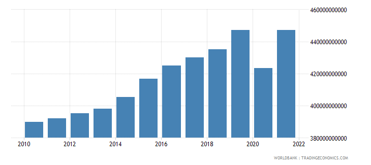 belgium gross domestic income constant lcu wb data