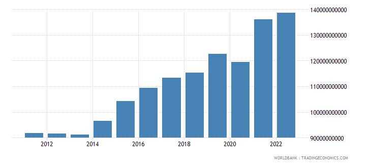 belgium gross domestic savings current lcu wb data